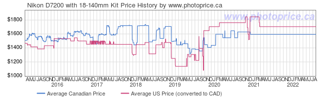 Price History Graph for Nikon D7200 with 18-140mm Kit