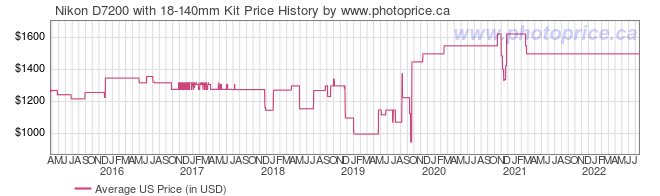 US Price History Graph for Nikon D7200 with 18-140mm Kit