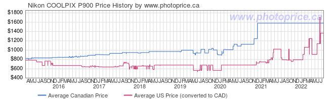 Price History Graph for Nikon COOLPIX P900