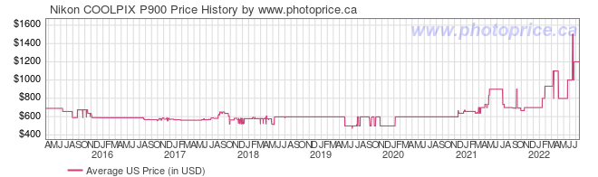 US Price History Graph for Nikon COOLPIX P900