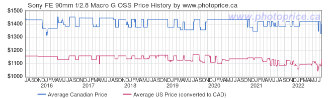 Price History Graph for Sony FE 90mm f/2.8 Macro G OSS