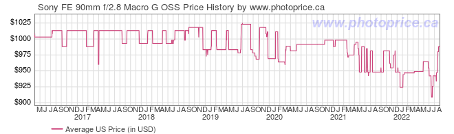 US Price History Graph for Sony FE 90mm f/2.8 Macro G OSS