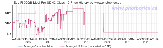Price History Graph for Eye-Fi 32GB Mobi Pro SDHC Class 10