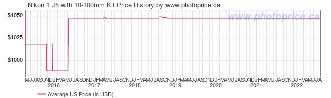 US Price History Graph for Nikon 1 J5 with 10-100mm Kit