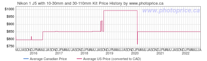 Price History Graph for Nikon 1 J5 with 10-30mm and 30-110mm Kit