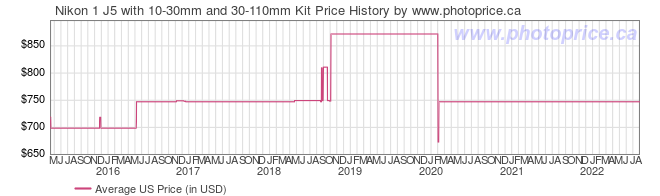 US Price History Graph for Nikon 1 J5 with 10-30mm and 30-110mm Kit