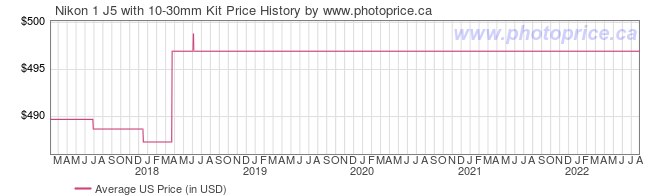 US Price History Graph for Nikon 1 J5 with 10-30mm Kit