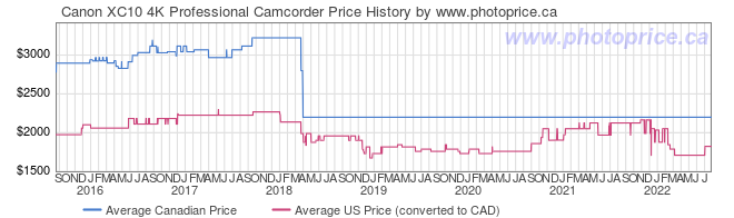 Price History Graph for Canon XC10 4K Professional Camcorder