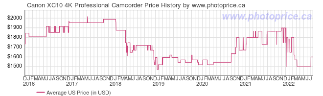 US Price History Graph for Canon XC10 4K Professional Camcorder