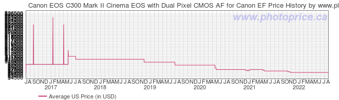 US Price History Graph for Canon EOS C300 Mark II Cinema EOS with Dual Pixel CMOS AF for Canon EF