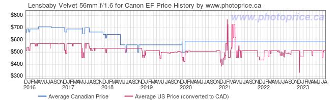 Price History Graph for Lensbaby Velvet 56mm f/1.6 for Canon EF