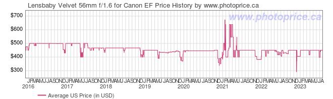 US Price History Graph for Lensbaby Velvet 56mm f/1.6 for Canon EF