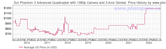US Price History Graph for DJI Phantom 3 Advanced Quadcopter with 1080p Camera and 3-Axis Gimbal