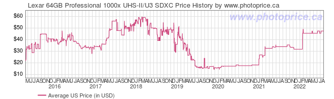 US Price History Graph for Lexar 64GB Professional 1000x UHS-II/U3 SDXC