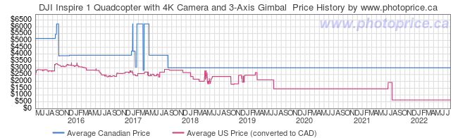 Price History Graph for DJI Inspire 1 Quadcopter with 4K Camera and 3-Axis Gimbal