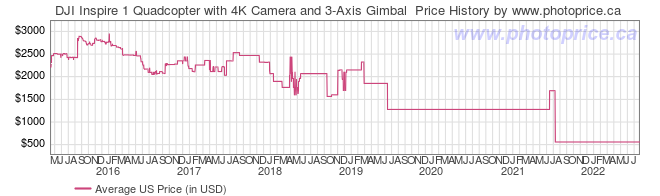 US Price History Graph for DJI Inspire 1 Quadcopter with 4K Camera and 3-Axis Gimbal