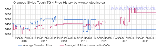 Price History Graph for Olympus Stylus Tough TG-4