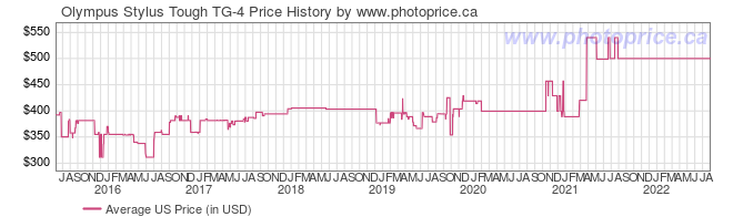 US Price History Graph for Olympus Stylus Tough TG-4