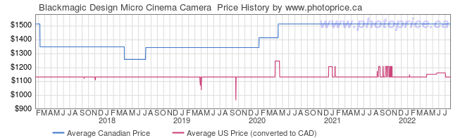 Price History Graph for Blackmagic Design Micro Cinema Camera