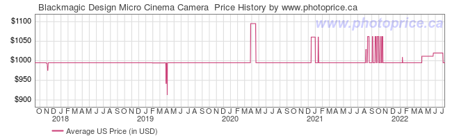 US Price History Graph for Blackmagic Design Micro Cinema Camera