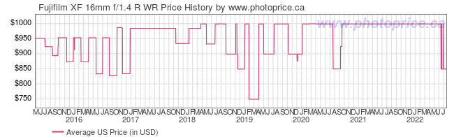US Price History Graph for Fujifilm XF 16mm f/1.4 R WR