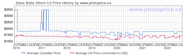 Price History Graph for Zeiss Batis 25mm f/2