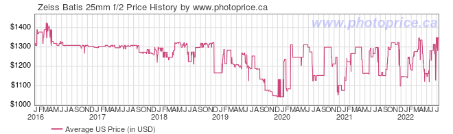US Price History Graph for Zeiss Batis 25mm f/2