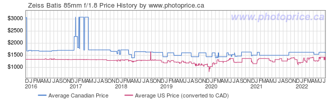 Price History Graph for Zeiss Batis 85mm f/1.8