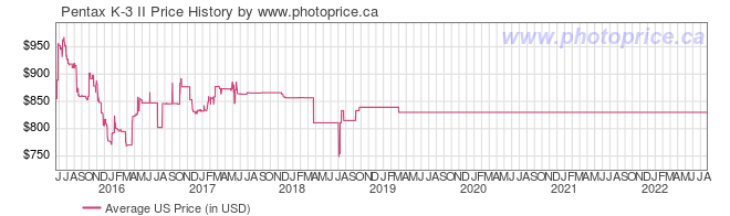 US Price History Graph for Pentax K-3 II