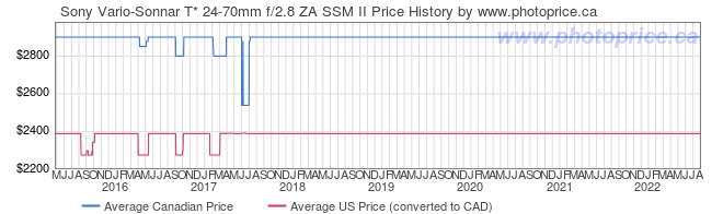 Price History Graph for Sony Vario-Sonnar T* 24-70mm f/2.8 ZA SSM II