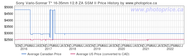 Price History Graph for Sony Vario-Sonnar T* 16-35mm f/2.8 ZA SSM II