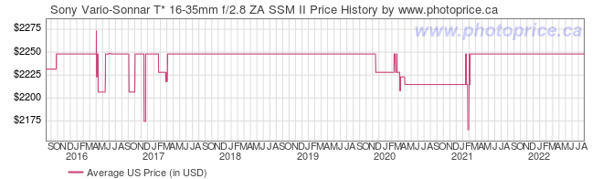 US Price History Graph for Sony Vario-Sonnar T* 16-35mm f/2.8 ZA SSM II
