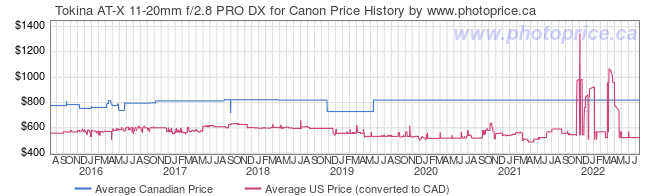 Price History Graph for Tokina AT-X 11-20mm f/2.8 PRO DX for Canon