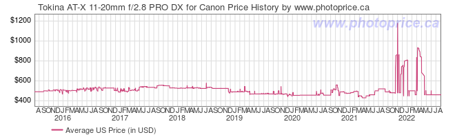 US Price History Graph for Tokina AT-X 11-20mm f/2.8 PRO DX for Canon