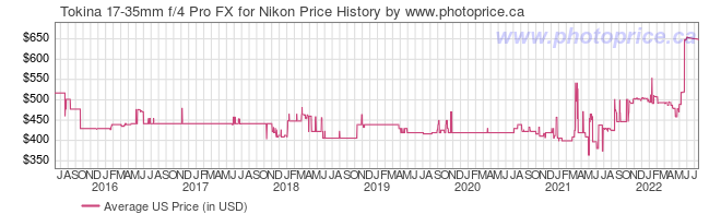 US Price History Graph for Tokina 17-35mm f/4 Pro FX for Nikon