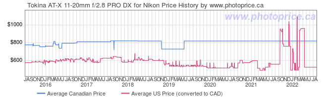 Price History Graph for Tokina AT-X 11-20mm f/2.8 PRO DX for Nikon