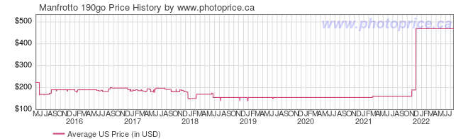 US Price History Graph for Manfrotto 190go