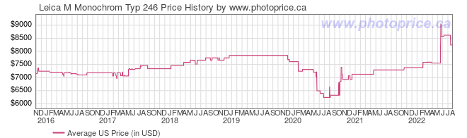 US Price History Graph for Leica M Monochrom Typ 246