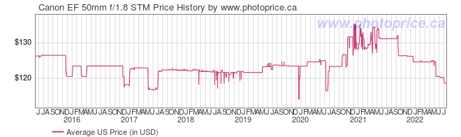 US Price History Graph for Canon EF 50mm f/1.8 STM