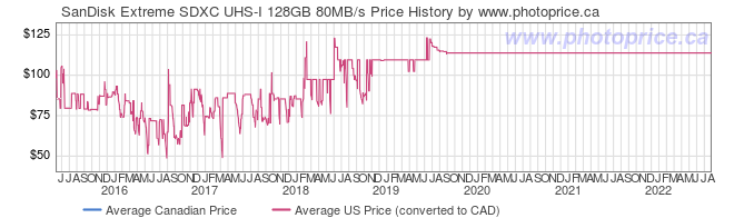 Price History Graph for SanDisk Extreme SDXC UHS-I 128GB 80MB/s