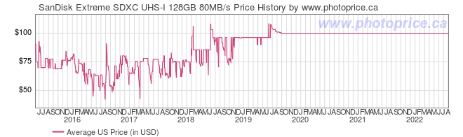 US Price History Graph for SanDisk Extreme SDXC UHS-I 128GB 80MB/s