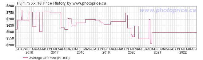 US Price History Graph for Fujifilm X-T10