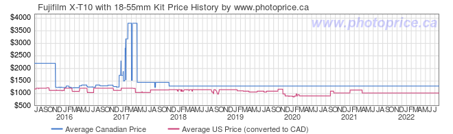 Price History Graph for Fujifilm X-T10 with 18-55mm Kit