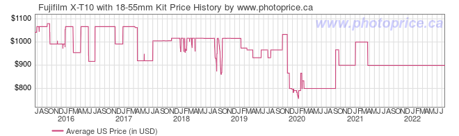 US Price History Graph for Fujifilm X-T10 with 18-55mm Kit