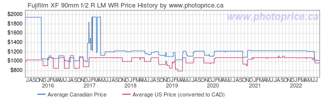 Price History Graph for Fujifilm XF 90mm f/2 R LM WR