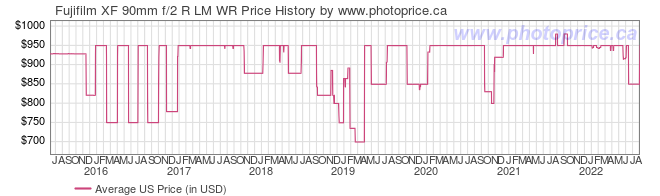 US Price History Graph for Fujifilm XF 90mm f/2 R LM WR