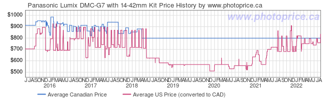 Price History Graph for Panasonic Lumix DMC-G7 with 14-42mm Kit