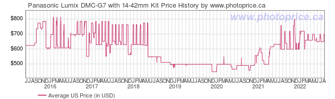 US Price History Graph for Panasonic Lumix DMC-G7 with 14-42mm Kit