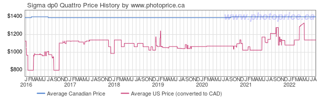 Price History Graph for Sigma dp0 Quattro