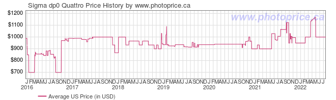 US Price History Graph for Sigma dp0 Quattro
